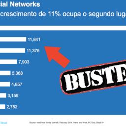 O LinkedIn pode ser mais relevante que o Twitter no Brasil?